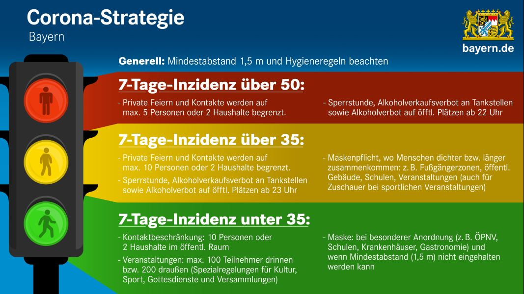 Corona-Strategie